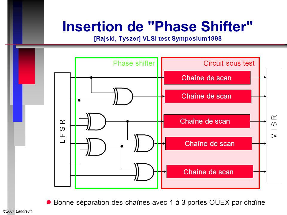 Insertion de Phase Shifter [Rajski, Tyszer] VLSI test Symposium1998